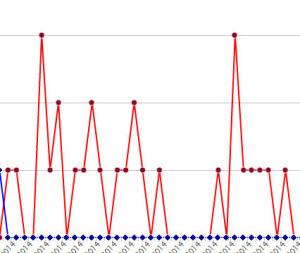 price pulsing graph