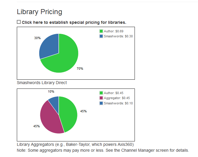smashwords library pricing 1