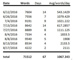 words per day spreadsheet